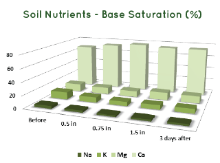 soil-nutrients